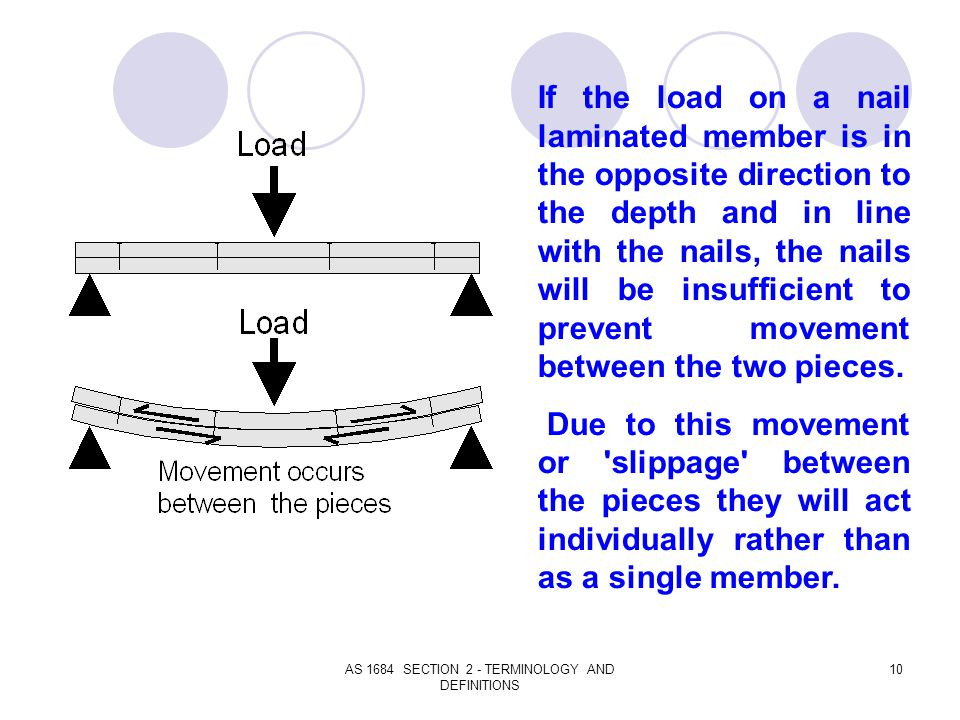AS 1684 SECTION 2 - TERMINOLOGY AND DEFINITIONS 10 If the load on a nail laminated member is in the opposite direction to the depth and in line with t