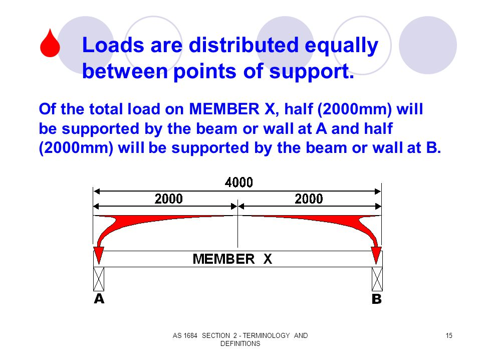 AS 1684 SECTION 2 - TERMINOLOGY AND DEFINITIONS 15 Loads are distributed equally between points of support. Of the total load on MEMBER X, half (2000m