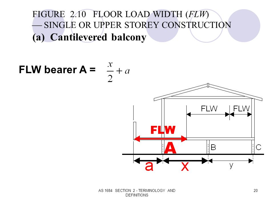 AS 1684 SECTION 2 - TERMINOLOGY AND DEFINITIONS 20 FIGURE 2.10 FLOOR LOAD WIDTH (FLW) SINGLE OR UPPER STOREY CONSTRUCTION (a) Cantilevered balcony FLW