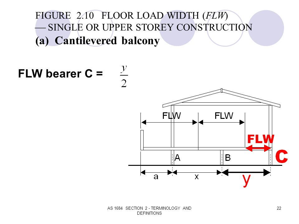 AS 1684 SECTION 2 - TERMINOLOGY AND DEFINITIONS 22 FIGURE 2.10 FLOOR LOAD WIDTH (FLW) SINGLE OR UPPER STOREY CONSTRUCTION (a) Cantilevered balcony FLW