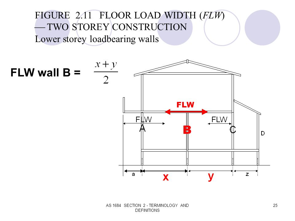 AS 1684 SECTION 2 - TERMINOLOGY AND DEFINITIONS 25 FIGURE 2.11 FLOOR LOAD WIDTH (FLW) TWO STOREY CONSTRUCTION Lower storey loadbearing walls FLW wall