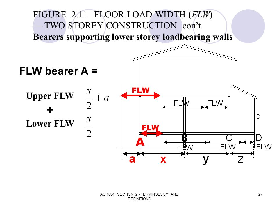 AS 1684 SECTION 2 - TERMINOLOGY AND DEFINITIONS 27 FIGURE 2.11 FLOOR LOAD WIDTH (FLW) TWO STOREY CONSTRUCTION cont Bearers supporting lower storey loa