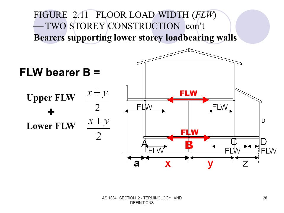 AS 1684 SECTION 2 - TERMINOLOGY AND DEFINITIONS 28 FLW bearer B = Upper FLW Lower FLW + FIGURE 2.11 FLOOR LOAD WIDTH (FLW) TWO STOREY CONSTRUCTION con