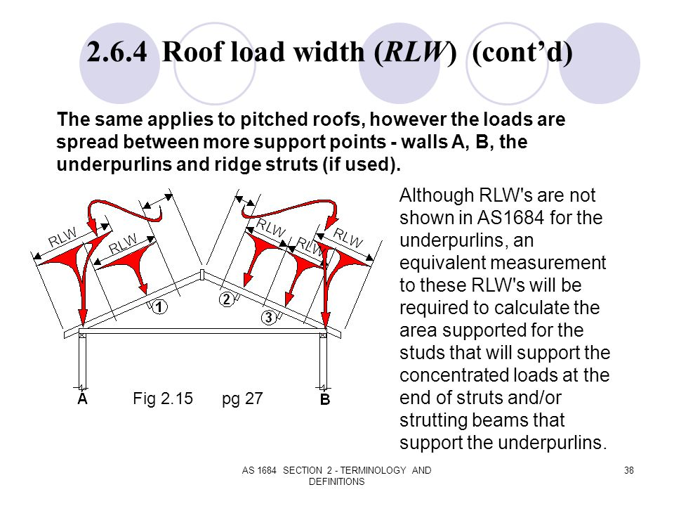 AS 1684 SECTION 2 - TERMINOLOGY AND DEFINITIONS 38 The same applies to pitched roofs, however the loads are spread between more support points - walls