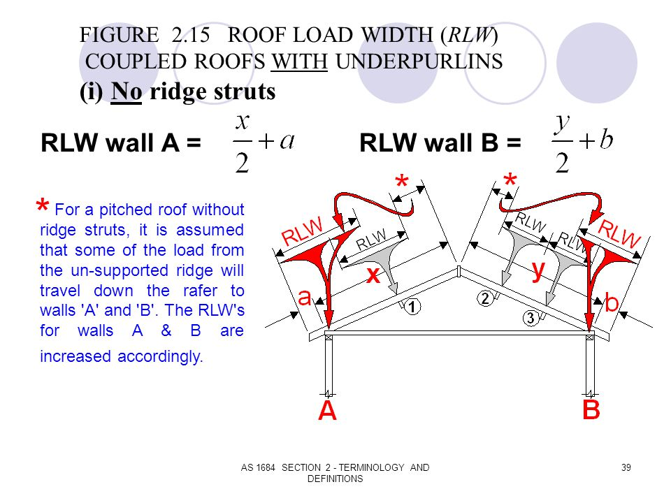 AS 1684 SECTION 2 - TERMINOLOGY AND DEFINITIONS 39 FIGURE 2.15 ROOF LOAD WIDTH (RLW) COUPLED ROOFS WITH UNDERPURLINS (i) No ridge struts RLW wall A =R