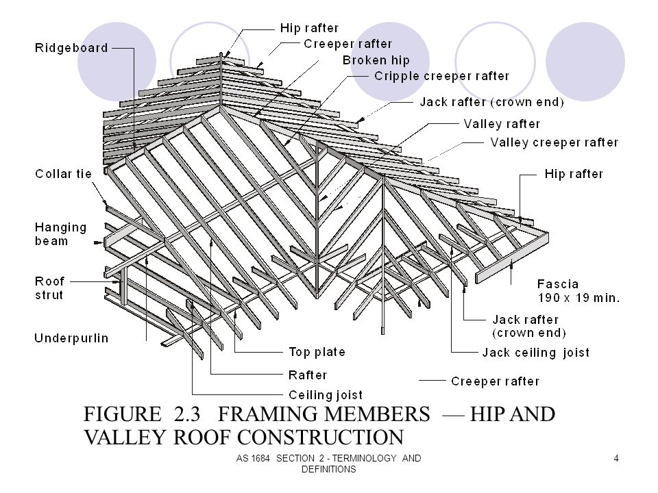 AS 1684 SECTION 2 - TERMINOLOGY AND DEFINITIONS 4 FIGURE 2.3 FRAMING MEMBERS HIP AND VALLEY ROOF CONSTRUCTION