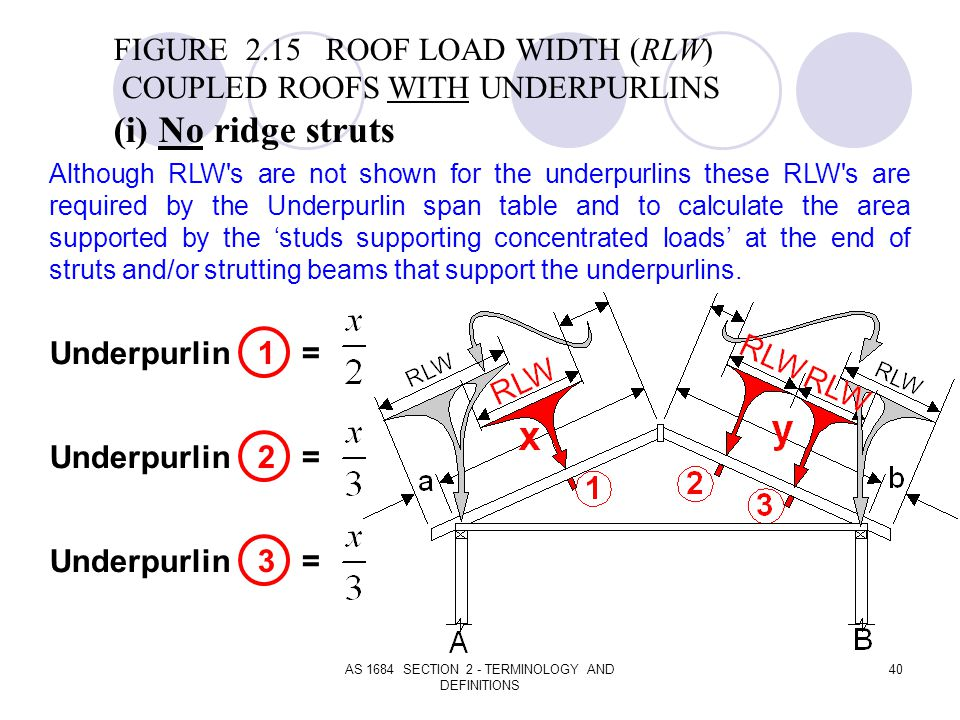 AS 1684 SECTION 2 - TERMINOLOGY AND DEFINITIONS 40 FIGURE 2.15 ROOF LOAD WIDTH (RLW) COUPLED ROOFS WITH UNDERPURLINS (i) No ridge struts Underpurlin 1