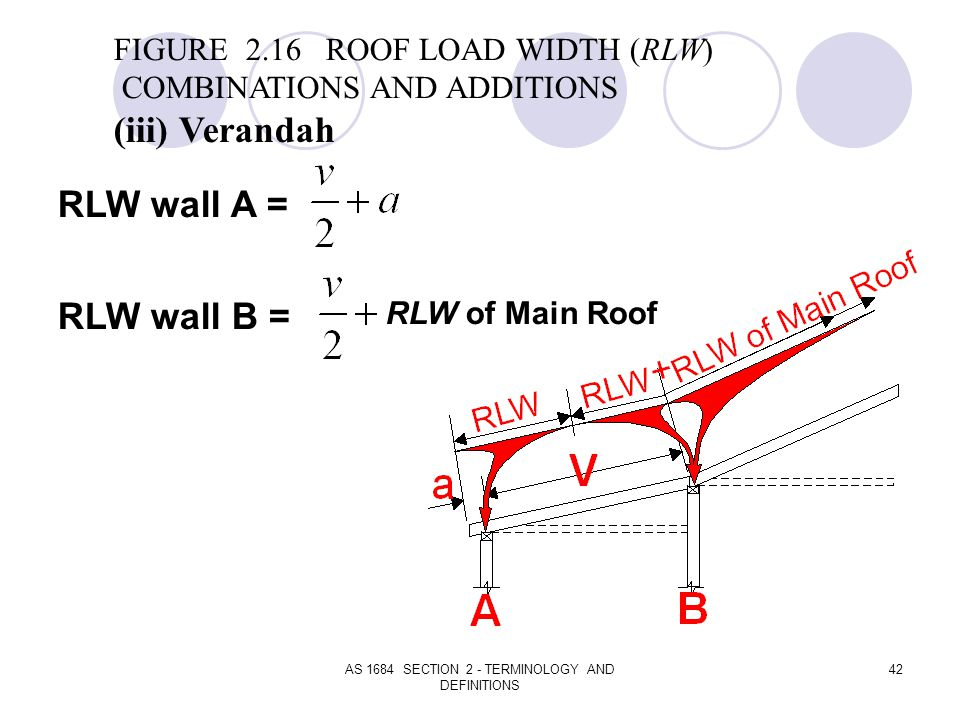 AS 1684 SECTION 2 - TERMINOLOGY AND DEFINITIONS 42 RLW wall A = RLW wall B = FIGURE 2.16 ROOF LOAD WIDTH (RLW) COMBINATIONS AND ADDITIONS (iii) Verand