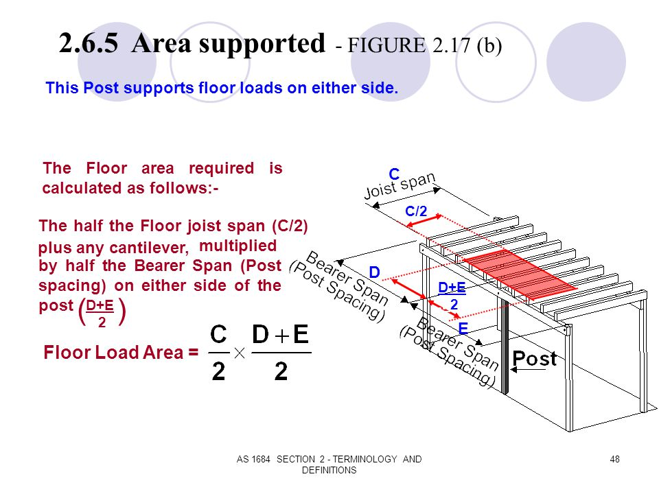 AS 1684 SECTION 2 - TERMINOLOGY AND DEFINITIONS 48 2.6.5 Area supported - FIGURE 2.17 (b) This Post supports floor loads on either side. The Floor are