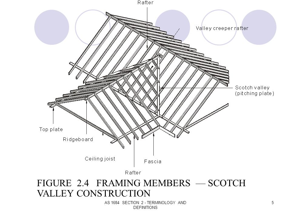 AS 1684 SECTION 2 - TERMINOLOGY AND DEFINITIONS 5 FIGURE 2.4 FRAMING MEMBERS SCOTCH VALLEY CONSTRUCTION