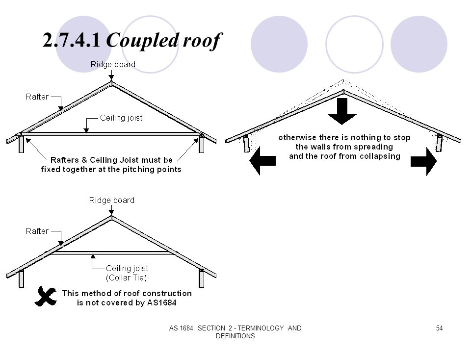 AS 1684 SECTION 2 - TERMINOLOGY AND DEFINITIONS 54 2.7.4.1 Coupled roof
