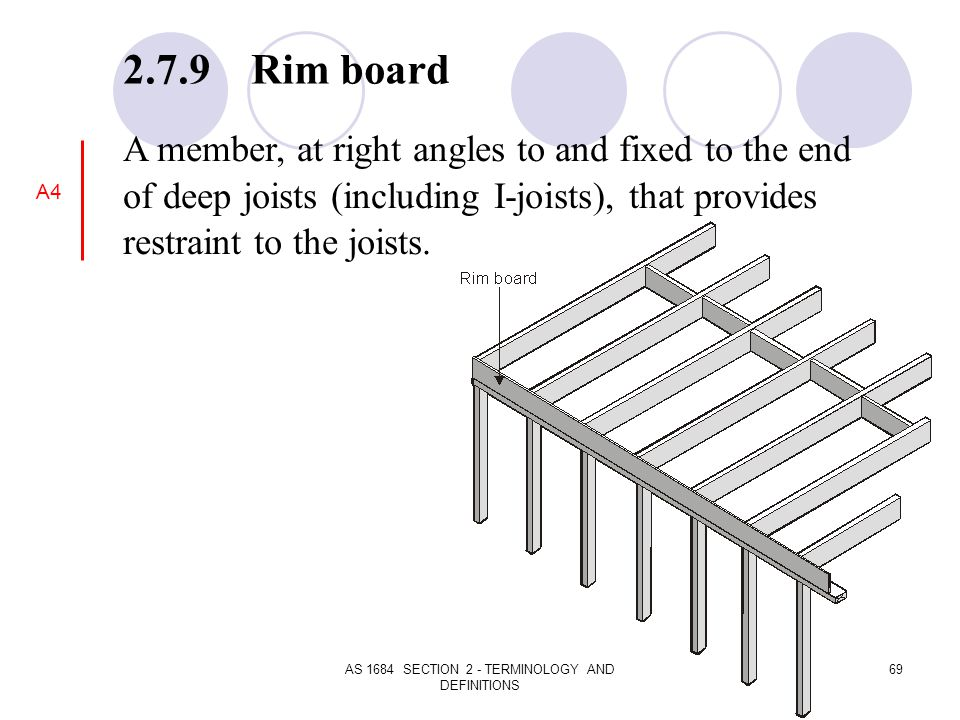 AS 1684 SECTION 2 - TERMINOLOGY AND DEFINITIONS 69 2.7.9 Rim board A member, at right angles to and fixed to the end of deep joists (including I-joist