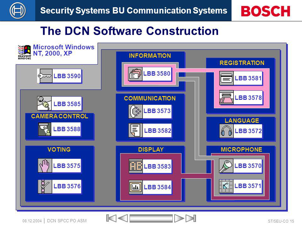 Security Systems BU Communication Systems ST/SEU-CO 15 DCN SPCC PO ASM 08.12.2004 The DCN Software Construction LBB 3590 LBB 3585 Microsoft Windows NT