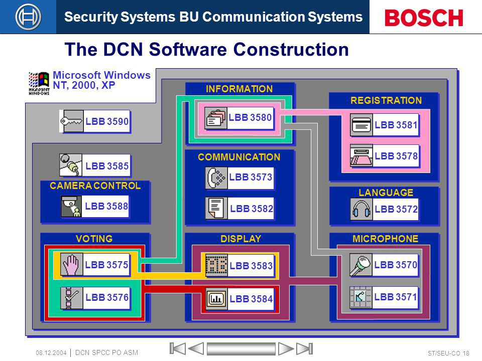 Security Systems BU Communication Systems ST/SEU-CO 18 DCN SPCC PO ASM 08.12.2004 The DCN Software Construction LBB 3590 LBB 3585 Microsoft Windows NT