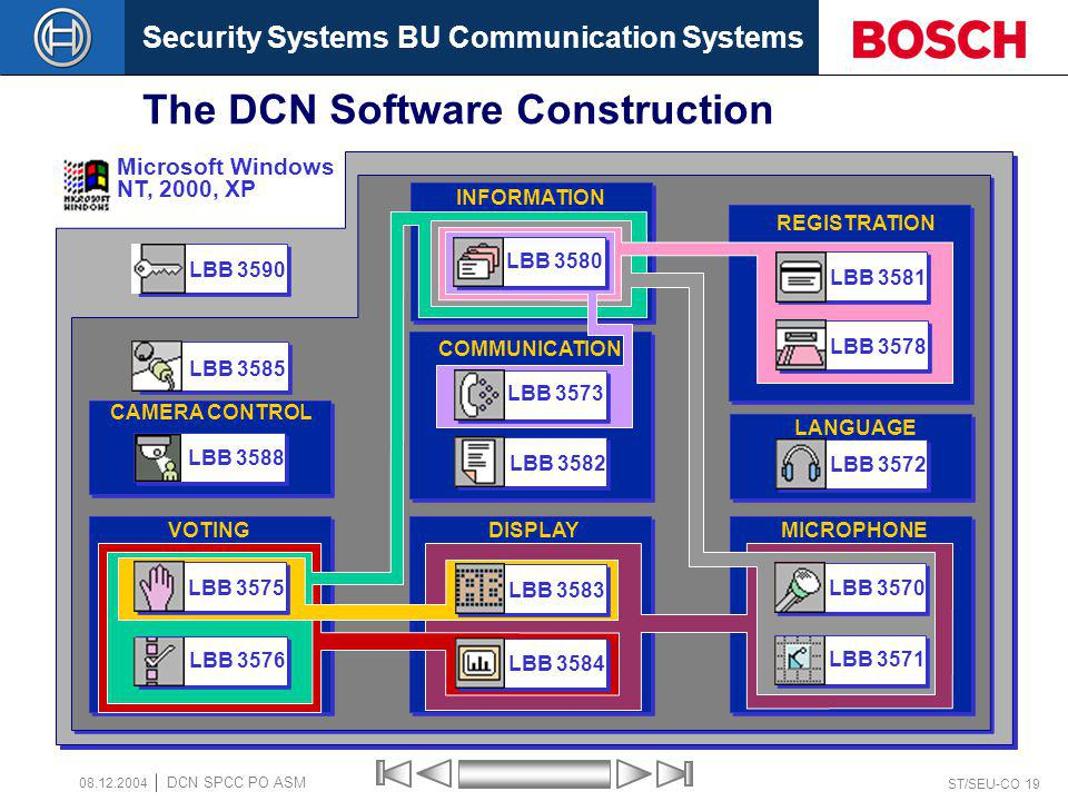 Security Systems BU Communication Systems ST/SEU-CO 19 DCN SPCC PO ASM 08.12.2004 The DCN Software Construction LBB 3590 LBB 3585 Microsoft Windows NT