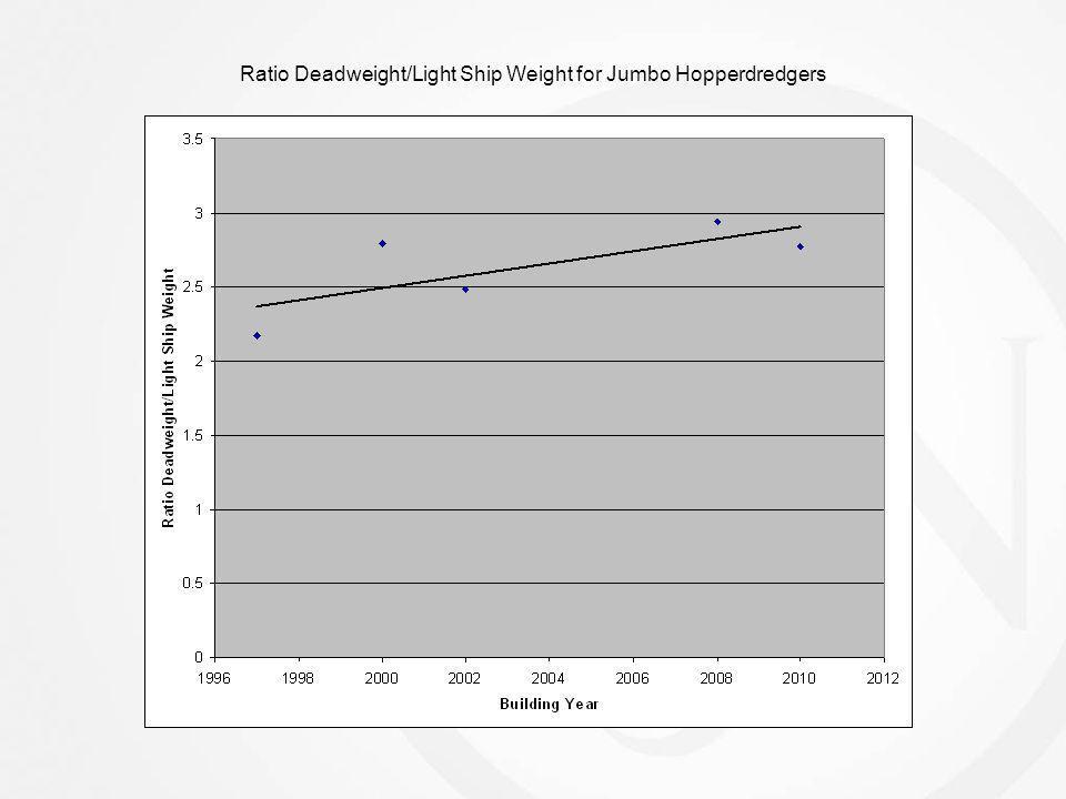 Ratio Deadweight/Light Ship Weight for Jumbo Hopperdredgers