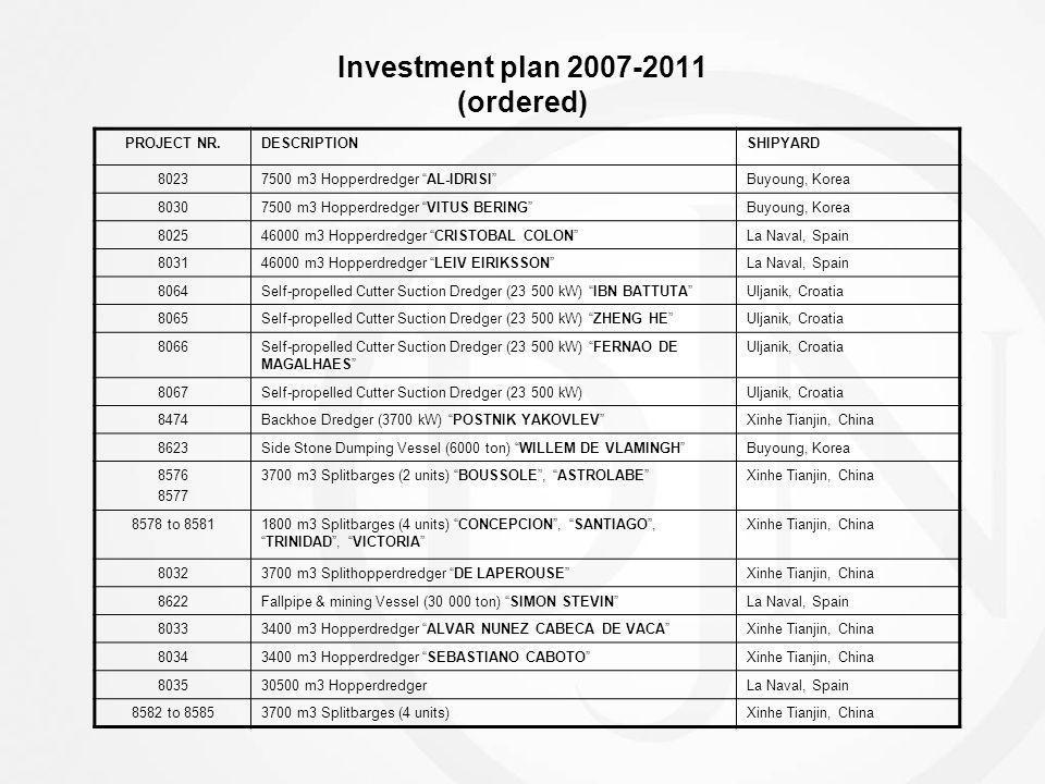 Investment plan 2007-2011 (ordered) PROJECT NR.DESCRIPTIONSHIPYARD 80237500 m3 Hopperdredger AL-IDRISIBuyoung, Korea 80307500 m3 Hopperdredger VITUS B