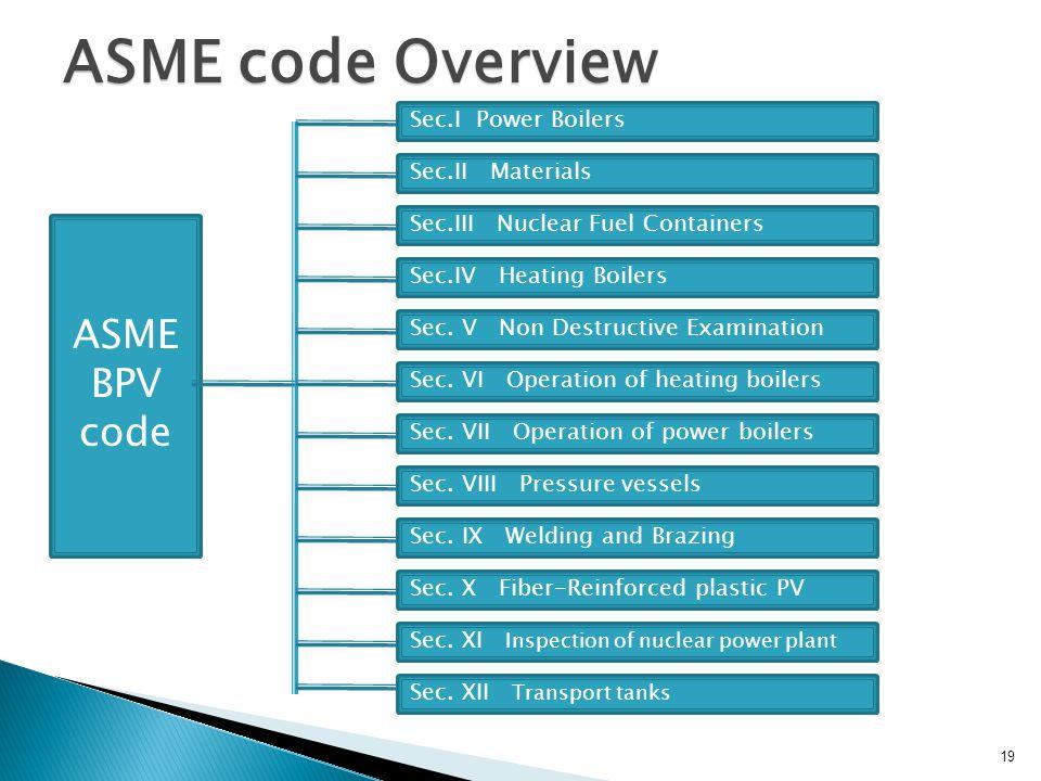 ASME code Overview ASME BPV code Sec.I Power Boilers Sec.II Materials Sec.III Nuclear Fuel Containers Sec.IV Heating Boilers Sec. V Non Destructive Ex
