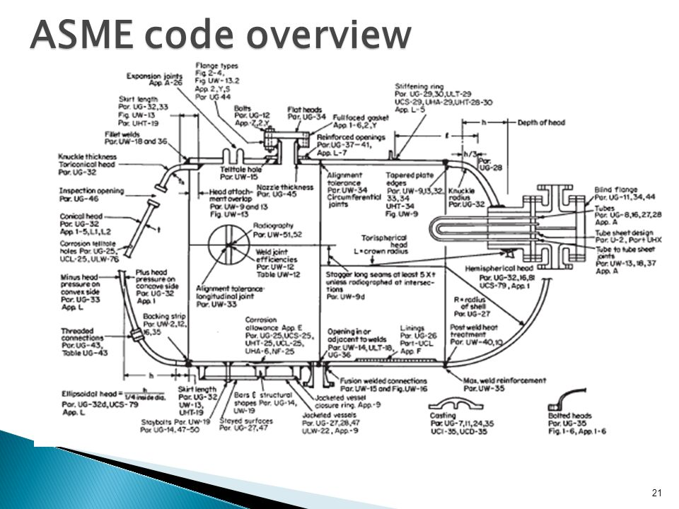 21 ASME code overview