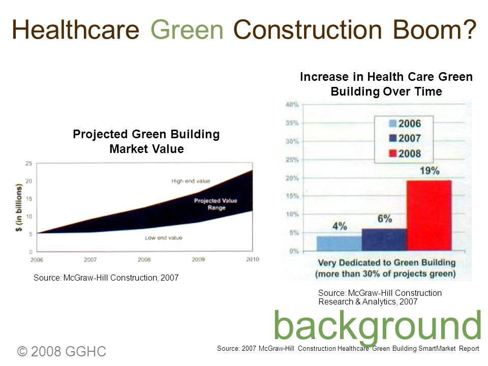 © 2008 GGHC Healthcare Green Construction Boom? background Increase in Health Care Green Building Over Time Source: McGraw-Hill Construction Research