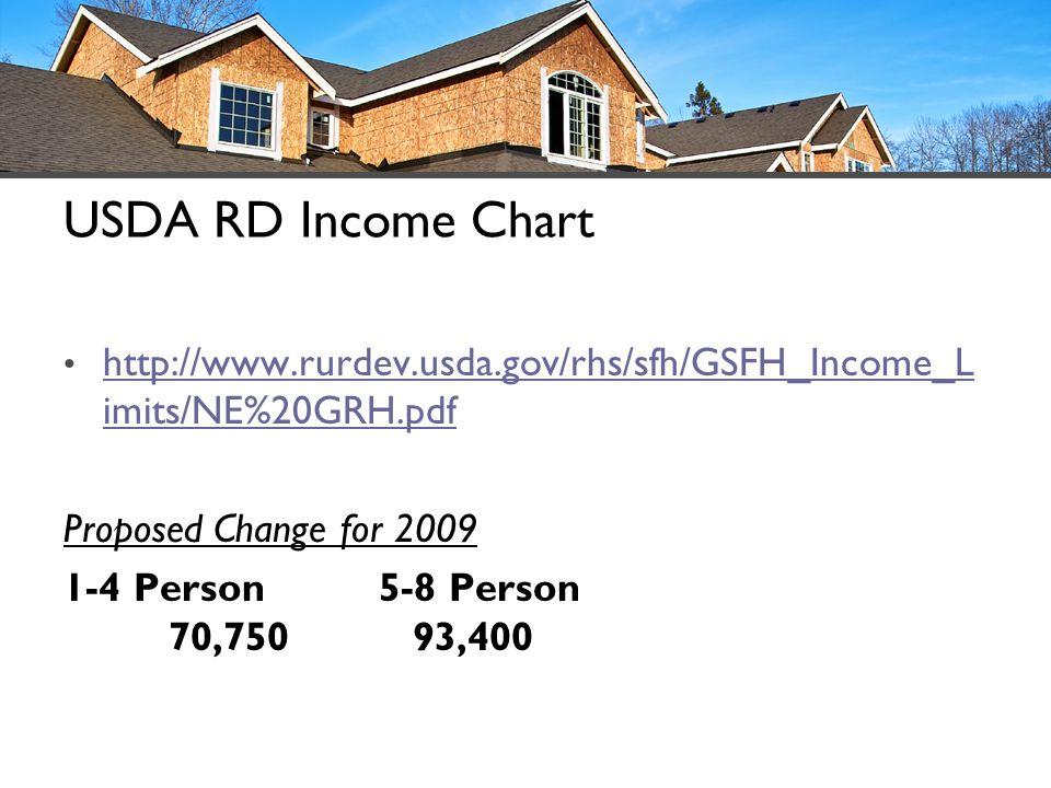USDA RD Income Chart http://www.rurdev.usda.gov/rhs/sfh/GSFH_Income_L imits/NE%20GRH.pdf http://www.rurdev.usda.gov/rhs/sfh/GSFH_Income_L imits/NE%20GRH.pdf Proposed Change for 2009 1-4 Person5-8 Person 70,750 93,400