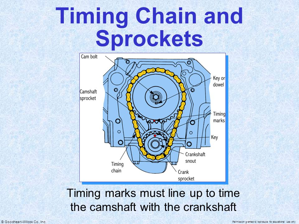 © Goodheart-Willcox Co., Inc. Permission granted to reproduce for educational use only Timing Chain and Sprockets Timing marks must line up to time th