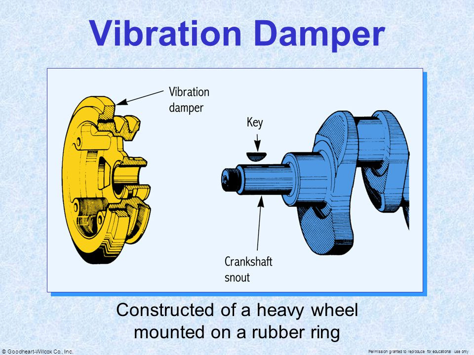 © Goodheart-Willcox Co., Inc. Permission granted to reproduce for educational use only Vibration Damper Constructed of a heavy wheel mounted on a rubb