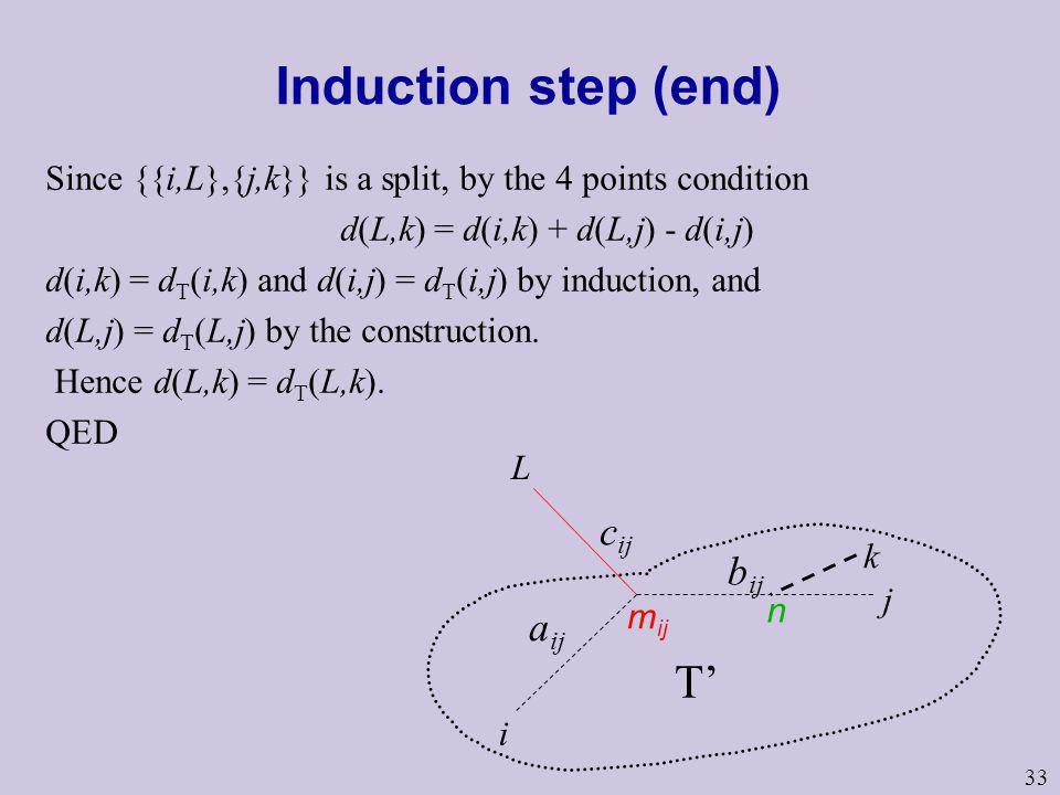 33 Induction step (end) Since {{i,L},{j,k}} is a split, by the 4 points condition d(L,k) = d(i,k) + d(L,j) - d(i,j) d(i,k) = d T (i,k) and d(i,j) = d