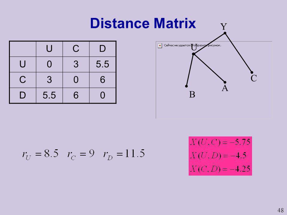 48 Distance Matrix UCD U035.5 C306 D 60 U B A Y C