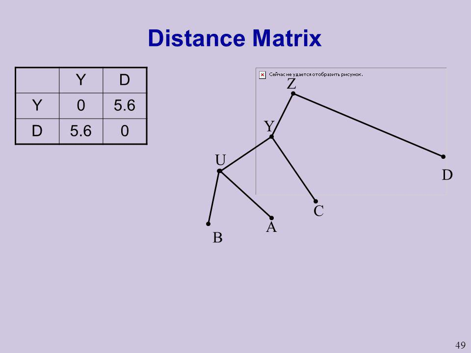 49 Distance Matrix YD Y05.6 D 0 U B A Y C D Z