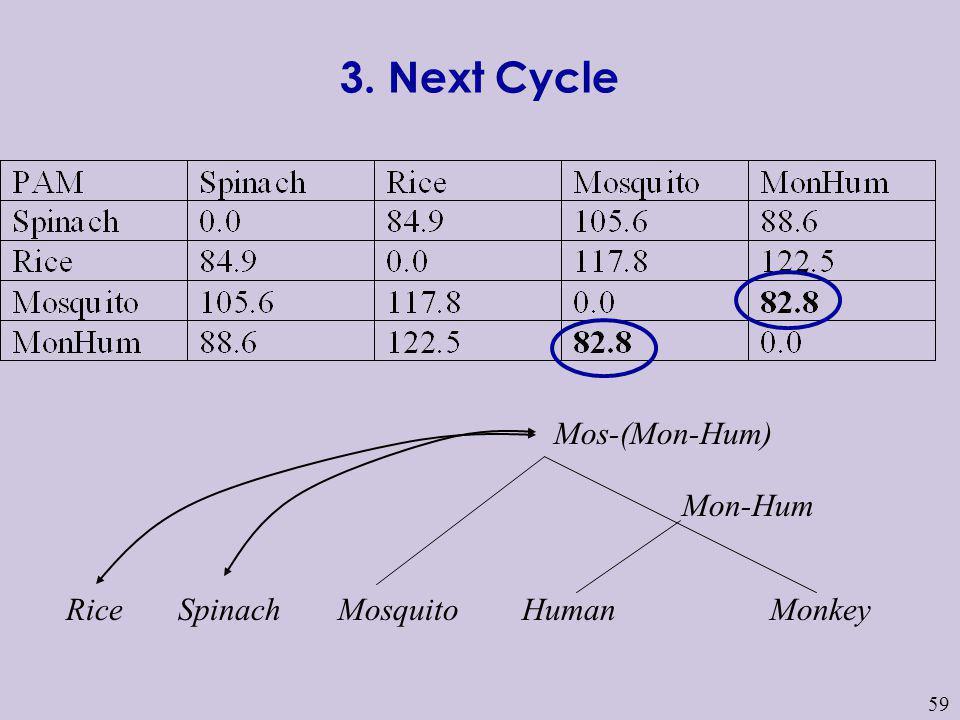 59 HumanMosquito Mon-Hum MonkeySpinachRice Mos-(Mon-Hum) 3. Next Cycle