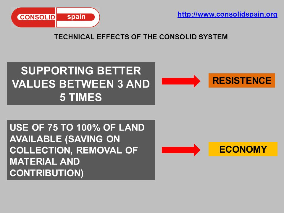 http://www.consolidspain.org TECHNICAL EFFECTS OF THE CONSOLID SYSTEM SUPPORTING BETTER VALUES BETWEEN 3 AND 5 TIMES USE OF 75 TO 100% OF LAND AVAILABLE (SAVING ON COLLECTION, REMOVAL OF MATERIAL AND CONTRIBUTION) RESISTENCE ECONOMY