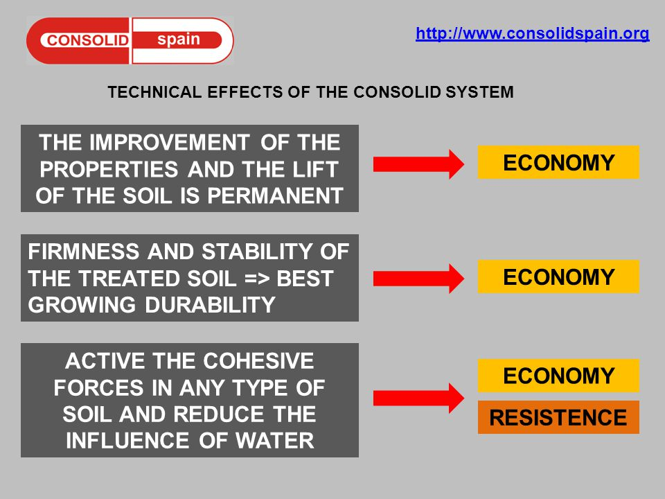 http://www.consolidspain.org TECHNICAL EFFECTS OF THE CONSOLID SYSTEM THE IMPROVEMENT OF THE PROPERTIES AND THE LIFT OF THE SOIL IS PERMANENT FIRMNESS AND STABILITY OF THE TREATED SOIL => BEST GROWING DURABILITY ACTIVE THE COHESIVE FORCES IN ANY TYPE OF SOIL AND REDUCE THE INFLUENCE OF WATER RESISTENCE ECONOMY
