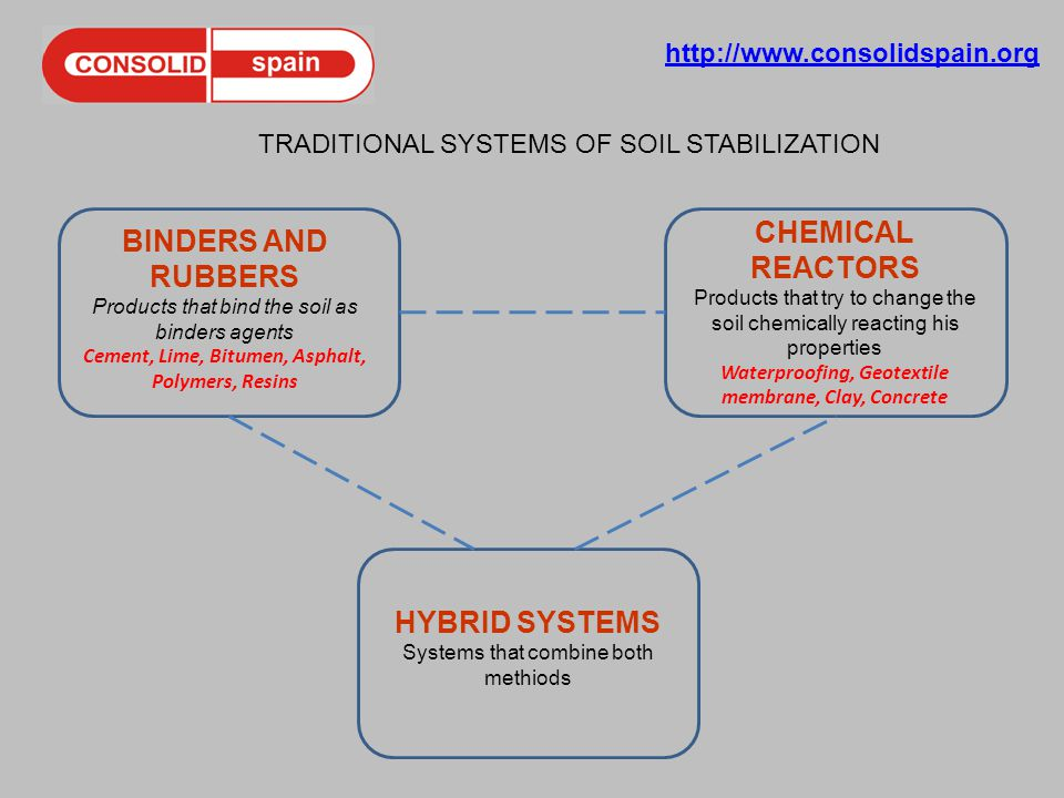 http://www.consolidspain.org TRADITIONAL SYSTEMS OF SOIL STABILIZATION BINDERS AND RUBBERS Products that bind the soil as binders agents Cement, Lime,