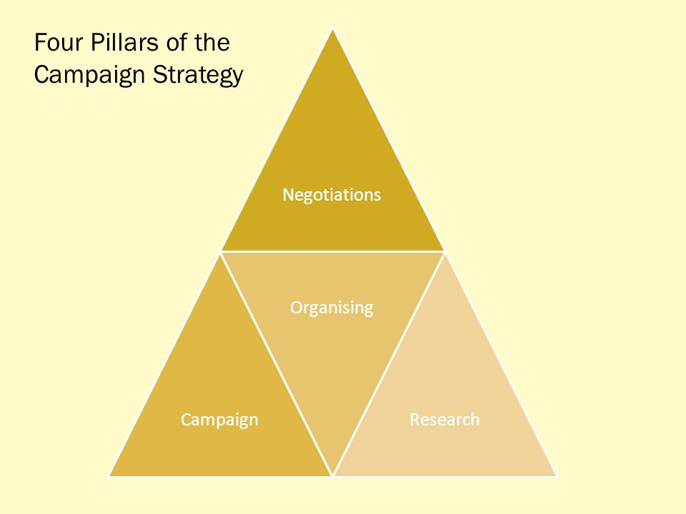 NegotiationsCampaign Organising Research Four Pillars of the Campaign Strategy
