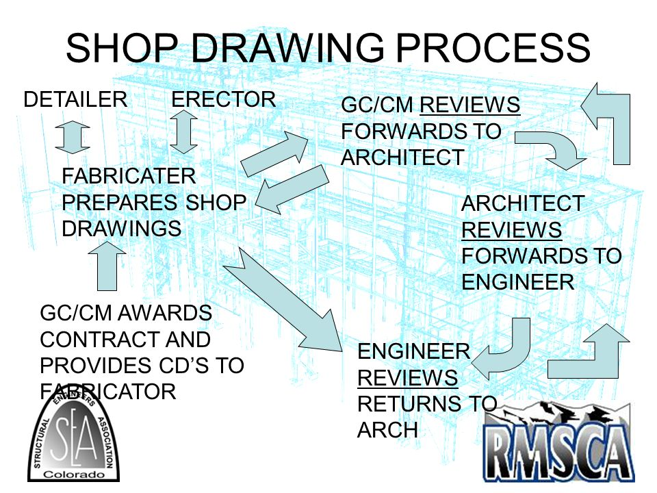 SHOP DRAWING PROCESS FABRICATER PREPARES SHOP DRAWINGS GC/CM REVIEWS FORWARDS TO ARCHITECT ARCHITECT REVIEWS FORWARDS TO ENGINEER ENGINEER REVIEWS RETURNS TO ARCH GC/CM AWARDS CONTRACT AND PROVIDES CDS TO FABRICATOR ERECTORDETAILER