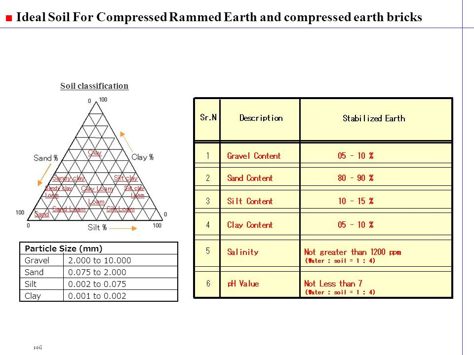 Ideal Soil For Compressed Rammed Earth and compressed earth bricks soil Soil classification Particle Size (mm) Clay Silt Sand Gravel2.000 to 10.000 0.075 to 2.000 0.002 to 0.075 0.001 to 0.002