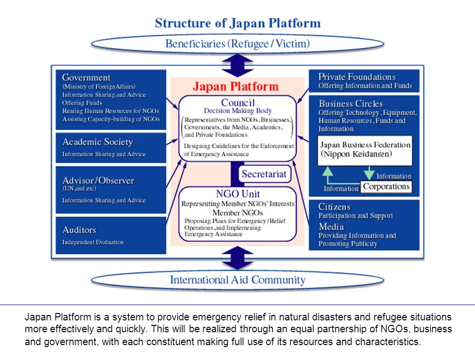 Structure of Japan Platform Japan Platform is a system to provide emergency relief in natural disasters and refugee situations more effectively and quickly.