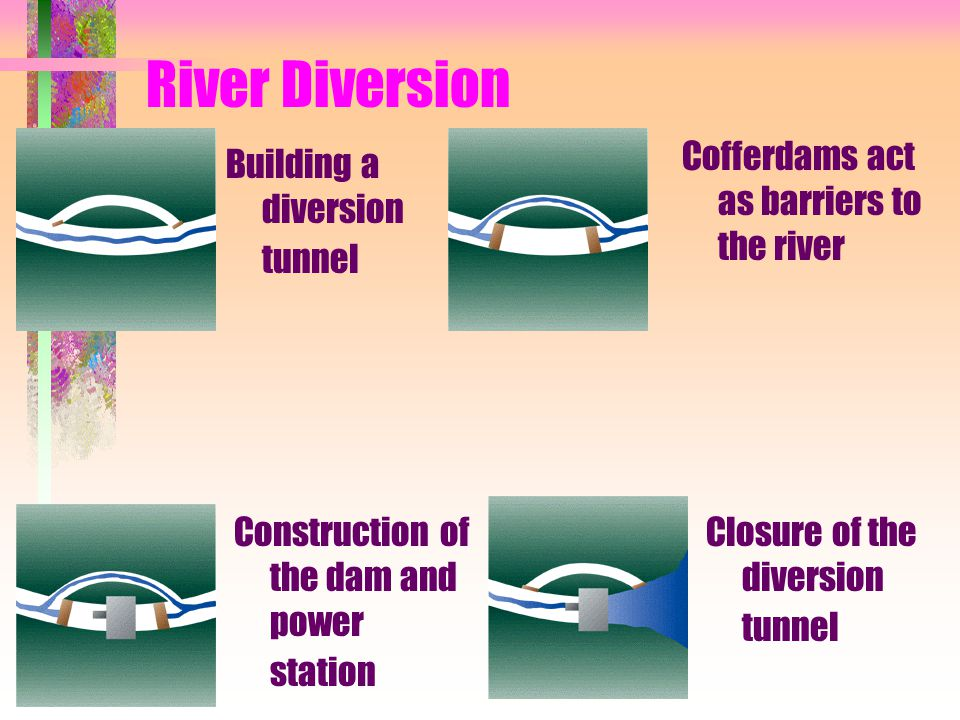River Diversion Building a diversion tunnel Cofferdams act as barriers to the river Construction of the dam and power station Closure of the diversion