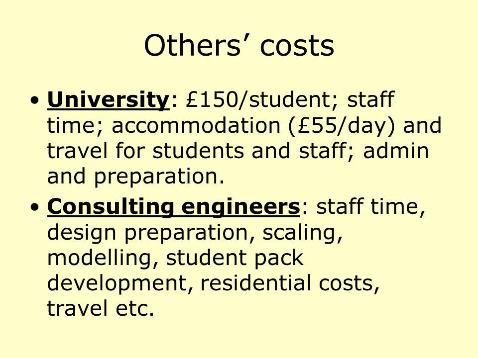 Others costs University: £150/student; staff time; accommodation (£55/day) and travel for students and staff; admin and preparation. Consulting engine