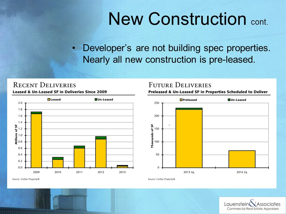 Developers are not building spec properties. Nearly all new construction is pre-leased.