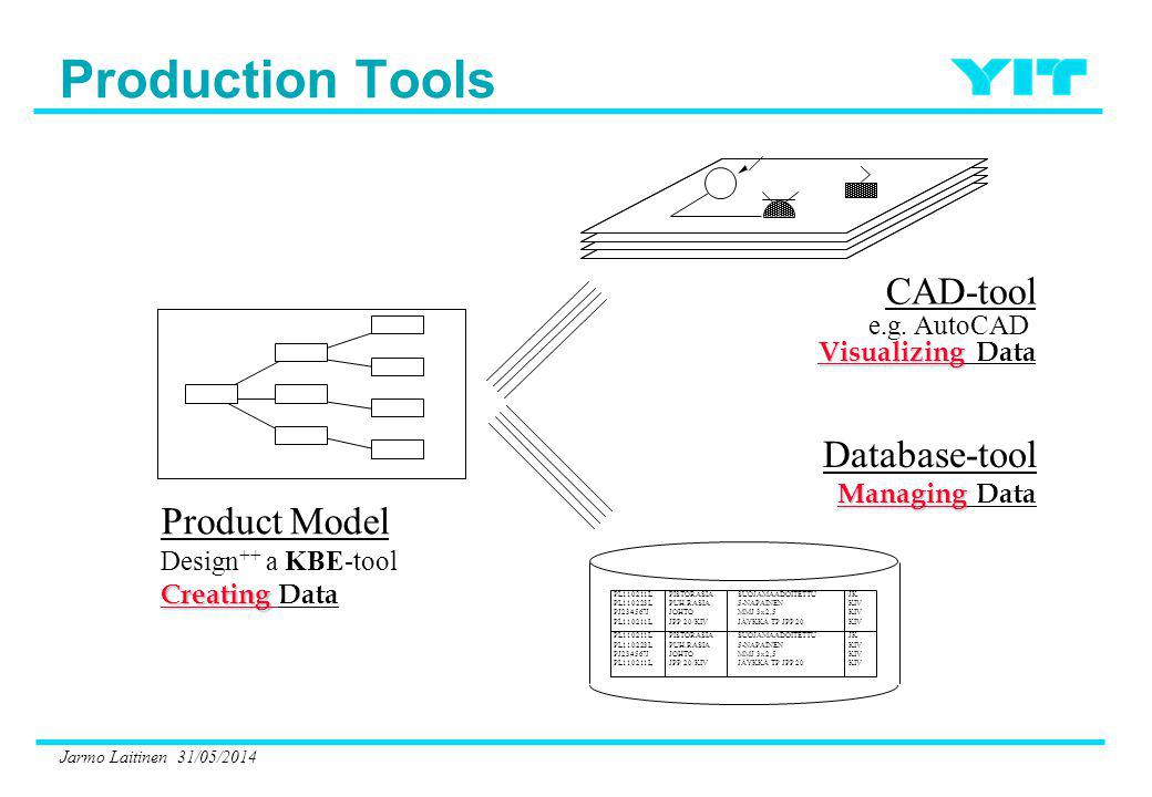 Jarmo Laitinen 31/05/2014 Product Model Design ++ a KBE-tool Creating Creating Data CAD-tool e.g. AutoCAD Visualizing Visualizing Data Database-tool M