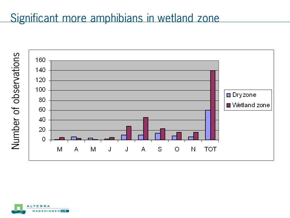 Significant more amphibians in wetland zone Number of observations