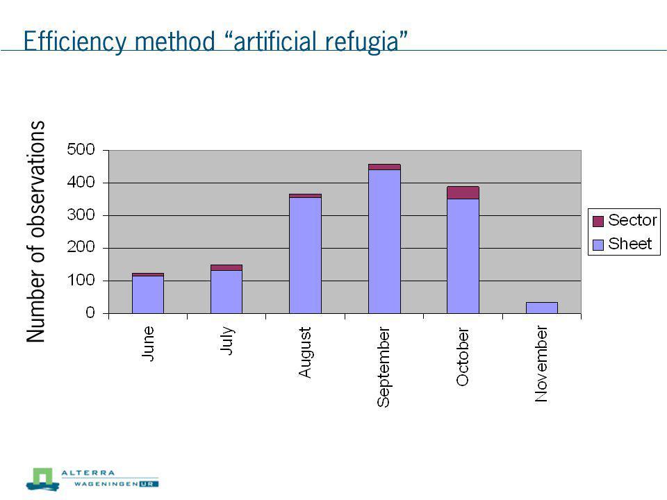 Efficiency method artificial refugia Number of observations