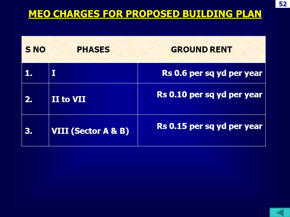 S NOPHASESGROUND RENT 1.IRs 0.6 per sq yd per year 2.II to VII Rs 0.10 per sq yd per year 3.VIII (Sector A & B) Rs 0.15 per sq yd per year MEO CHARGES