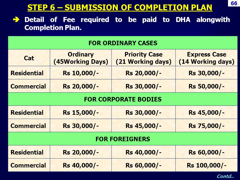 66 FOR ORDINARY CASES Cat Ordinary (45Working Days) Priority Case (21 Working days) Express Case (14 Working days) ResidentialRs 10,000/-Rs 20,000/-Rs