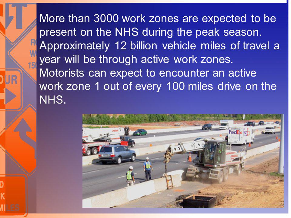 More than 3000 work zones are expected to be present on the NHS during the peak season. Approximately 12 billion vehicle miles of travel a year will b
