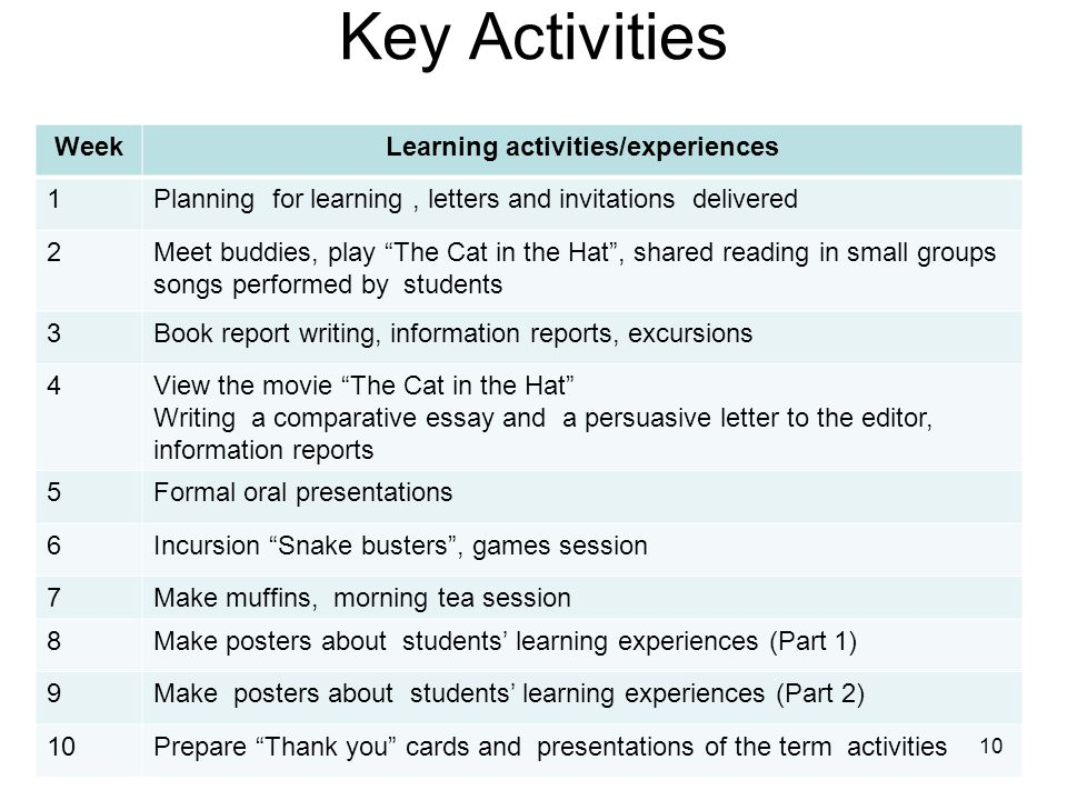 Key Activities WeekLearning activities/experiences 1Planning for learning, letters and invitations delivered 2Meet buddies, play The Cat in the Hat, shared reading in small groups songs performed by students 3Book report writing, information reports, excursions 4View the movie The Cat in the Hat Writing a comparative essay and a persuasive letter to the editor, information reports 5Formal oral presentations 6Incursion Snake busters, games session 7Make muffins, morning tea session 8Make posters about students learning experiences (Part 1) 9Make posters about students learning experiences (Part 2) 10Prepare Thank you cards and presentations of the term activities 10