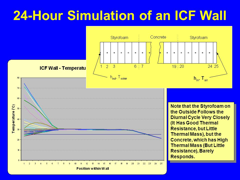 24-Hour Simulation of an ICF Wall Note that the Styrofoam on the Outside Follows the Diurnal Cycle Very Closely (It Has Good Thermal Resistance, but Little Thermal Mass), but the Concrete, which has High Thermal Mass (But Little Resistance), Barely Responds.