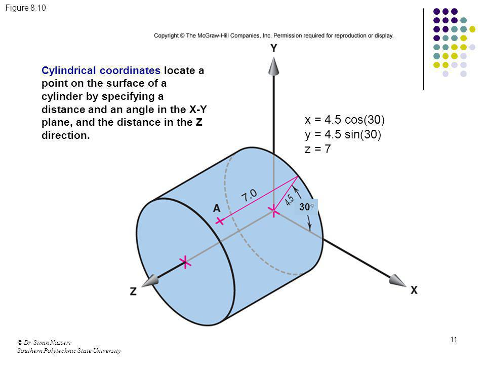 © Dr Simin Nasseri Southern Polytechnic State University 11 Figure 8.10 Cylindrical coordinates locate a point on the surface of a cylinder by specify